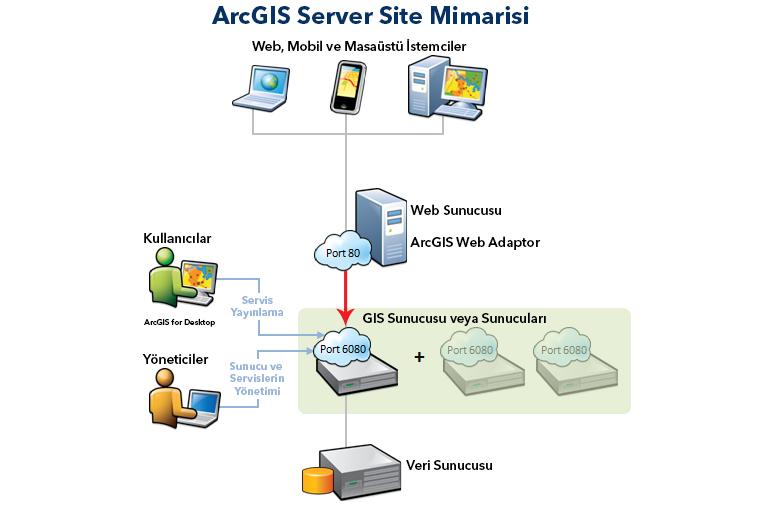 ArcGIS Server Bileşenleri