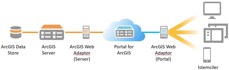 ArcGIS Enterprise Mimarisine Genel Bakış