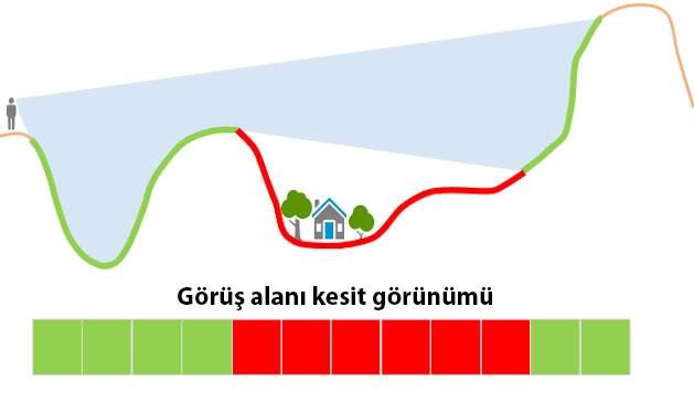 ArcGIS Pro ile Görünürlük Analizi