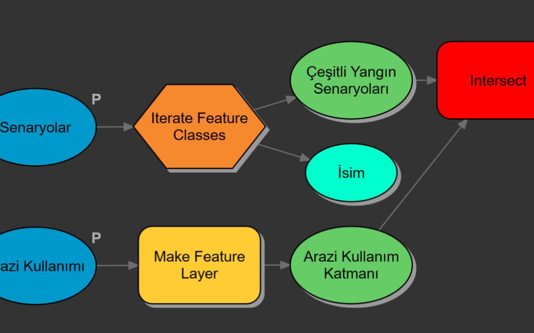 ArcGIS Pro'da ModelBuilder'la Çalışmak