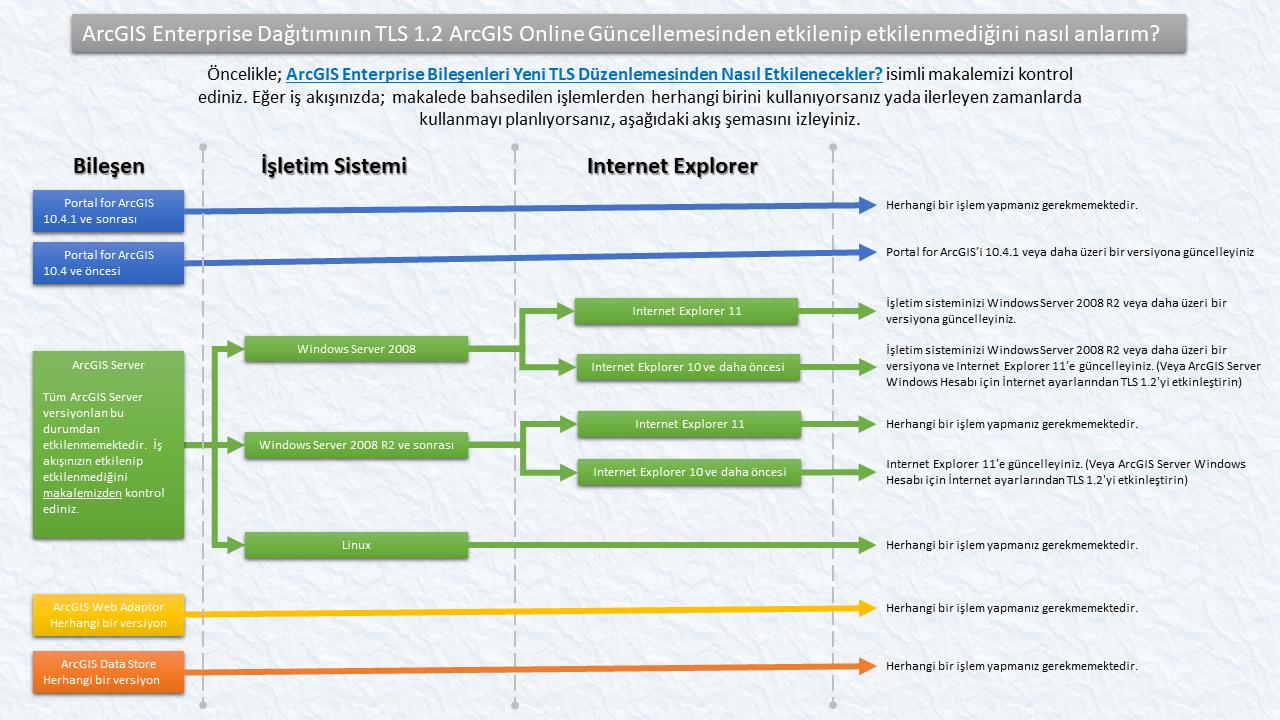 ArcGIS Enterprise Bileşenleri Yeni TLS Düzenlemesinden Nasıl Etkilenecekler?