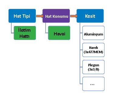 ArcGIS Pro'da Olasılıklı Değer (Contingent Values) ile N-kırılımlı Subtype/Domain Oluşturmak