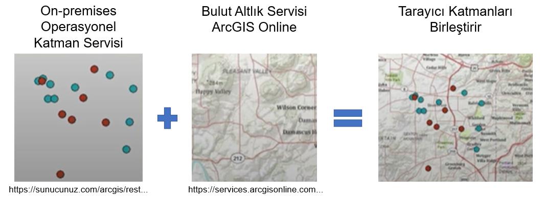 ArcGIS Online ve ArcGIS Server Kullanarak Veri Paylaşımı
