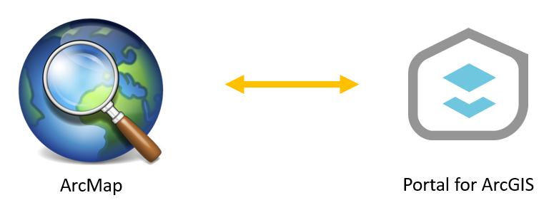 ArcMap'ten Portal for ArcGIS İçeriğine Erişim